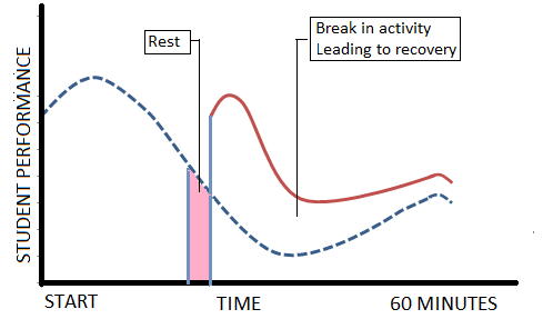 Decline-Recovery-Decline Graph