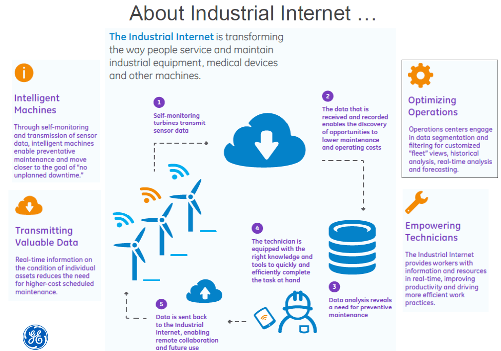 About industrial internet