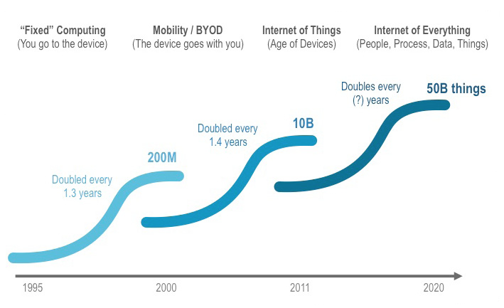 IoT things connected to the Internet