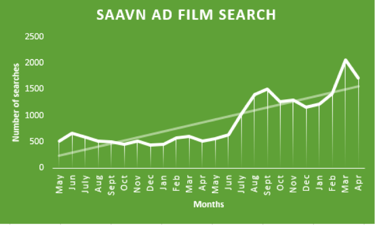 Saavn AD film search