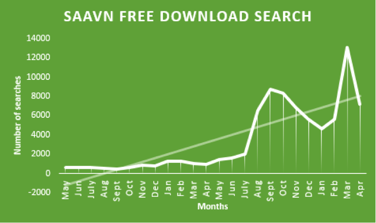 Saavn free download search