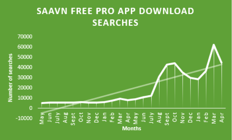 Saavn free pro app download searches