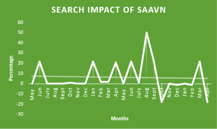 Search Impact Saavn