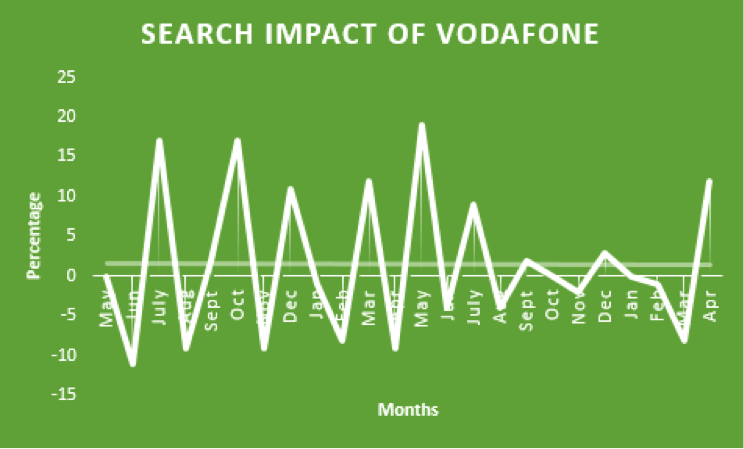 Search Impact Vodafone