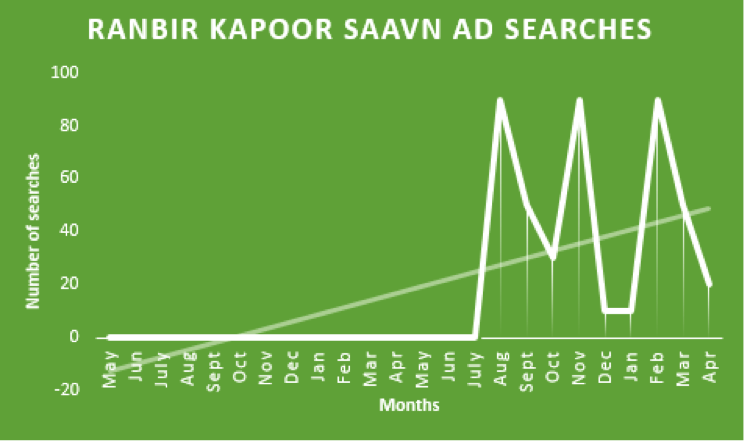 Ranbir Kapoor Saavn AD searches