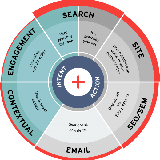 Types of Retargeting services offered in Ayruz-01